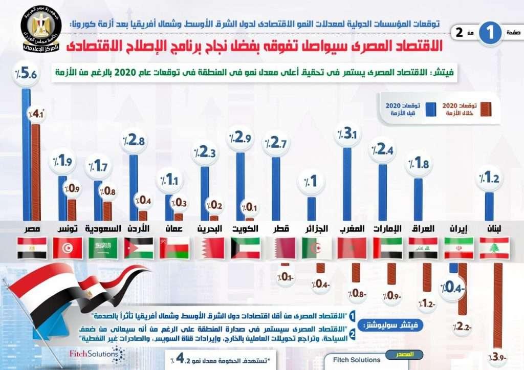 رغم كورونا وبشهادة فيتش - إقتصاد مصر يحقق أعلى معدل نمو بالمنطقة 2020