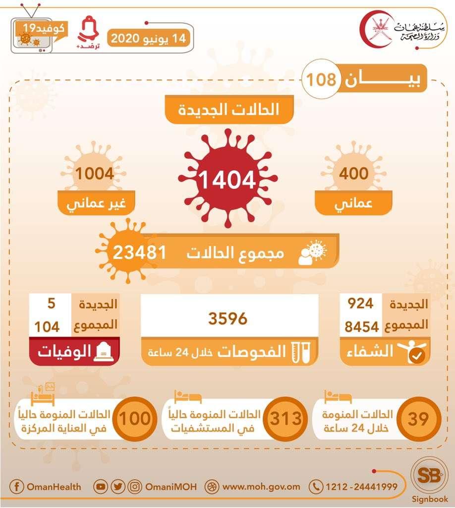 تسجيل 1404 إصابة جديدة بكورونا في سلطنة عمان