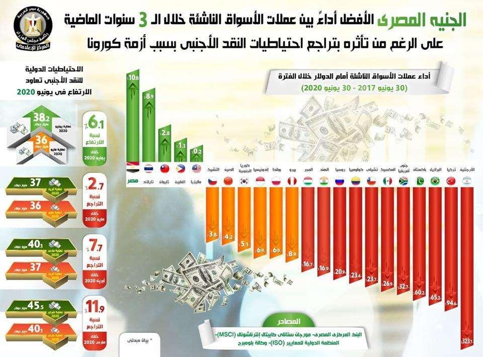 الجنيه المصري بيزغرط : الأفضل في الأسواق خلال 3 سنوات