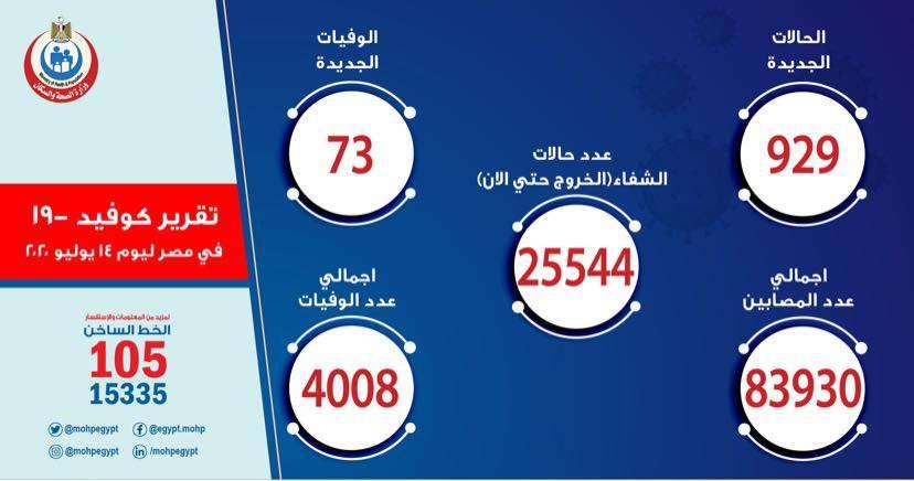 الصحة: تعافي 569 حالة وتسجيل 929 إصابة جديدة بكورونا.. و 73 وفاة