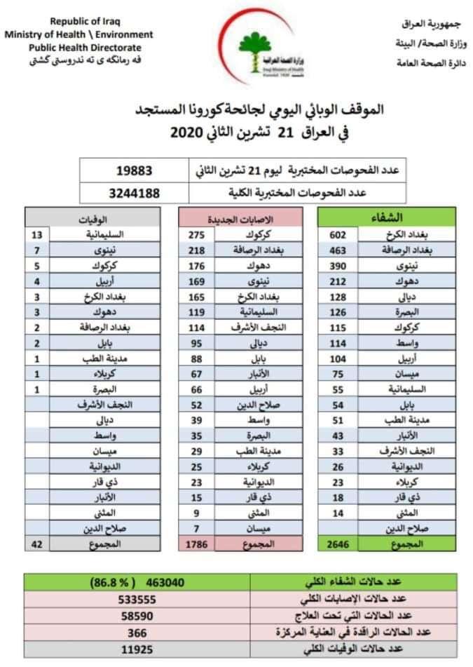الصحة العراقية: انخفاض ملحوظ في حالات الاصابات بكورونا