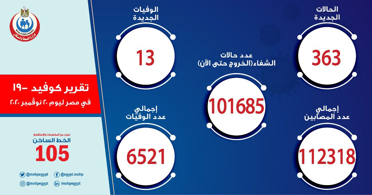 تعافي 121 حالة.. مصر تُسجل 363 إصابة جديدة بكورونا و 13 وفاة
