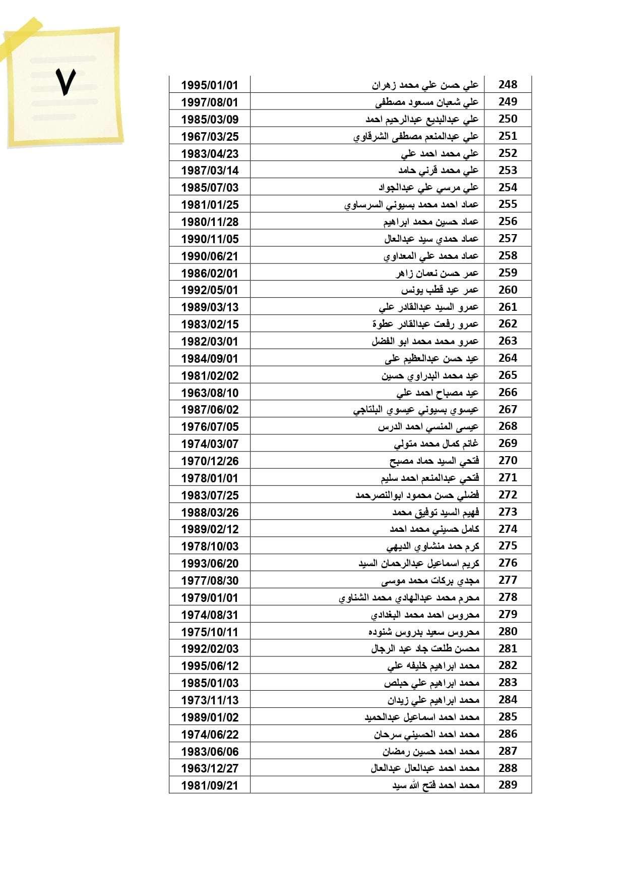 432 عامل يحصلون على 13 مليون جنيه مستحقات عملهم بالأردن.. شوف اسمك