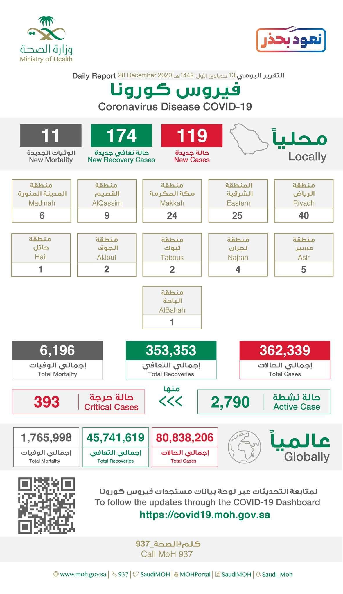 تسجيل 119 إصابة جديدة بكورونا في السعودية.. و 11 وفاة