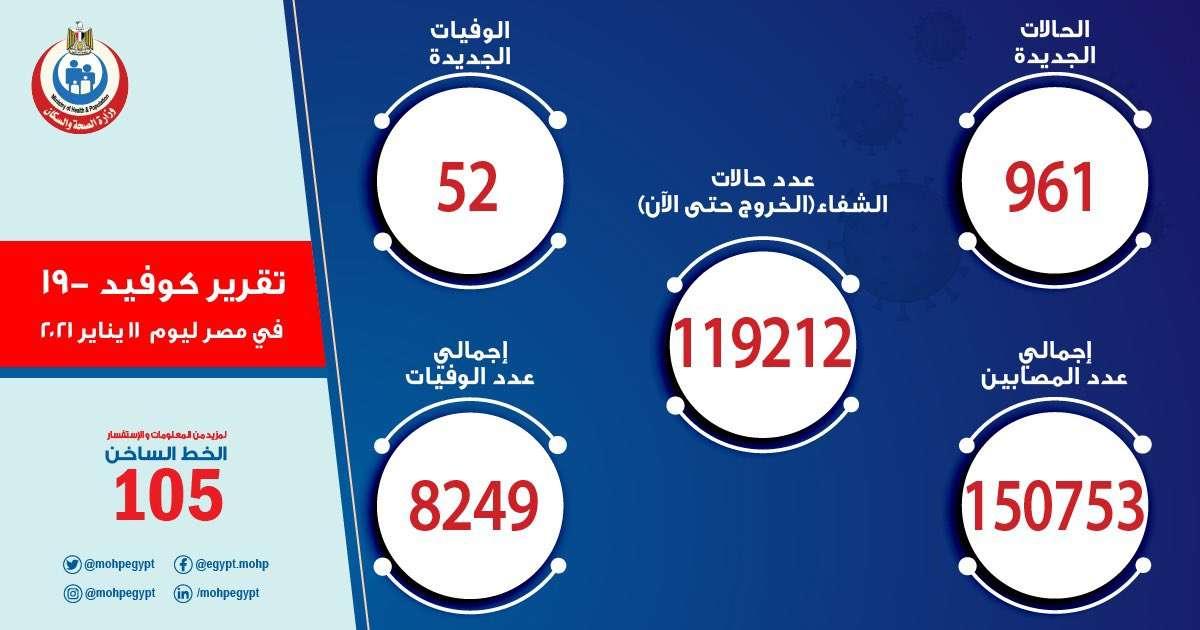عاجل.. تسجيل 961 إصابة جديدة بكورونا و 52 حالة وفاة