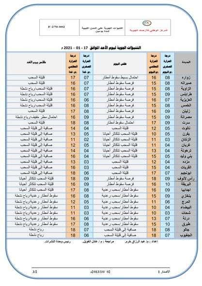 الطقس الليبي