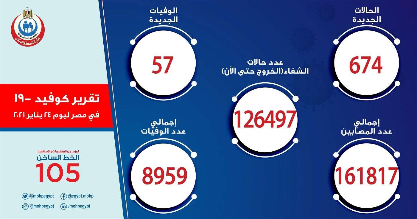 عاجل.. تسجيل  674 إصابة جديدة بفيروس كورونا و 57 حالة وفاة