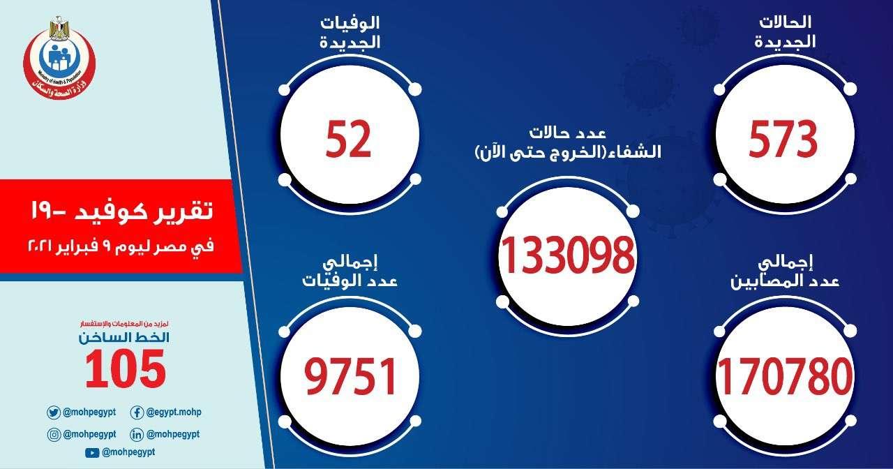 عاجل.. تسجيل 573 إصابة جديدة بكورونا و 52 حالة وفاة