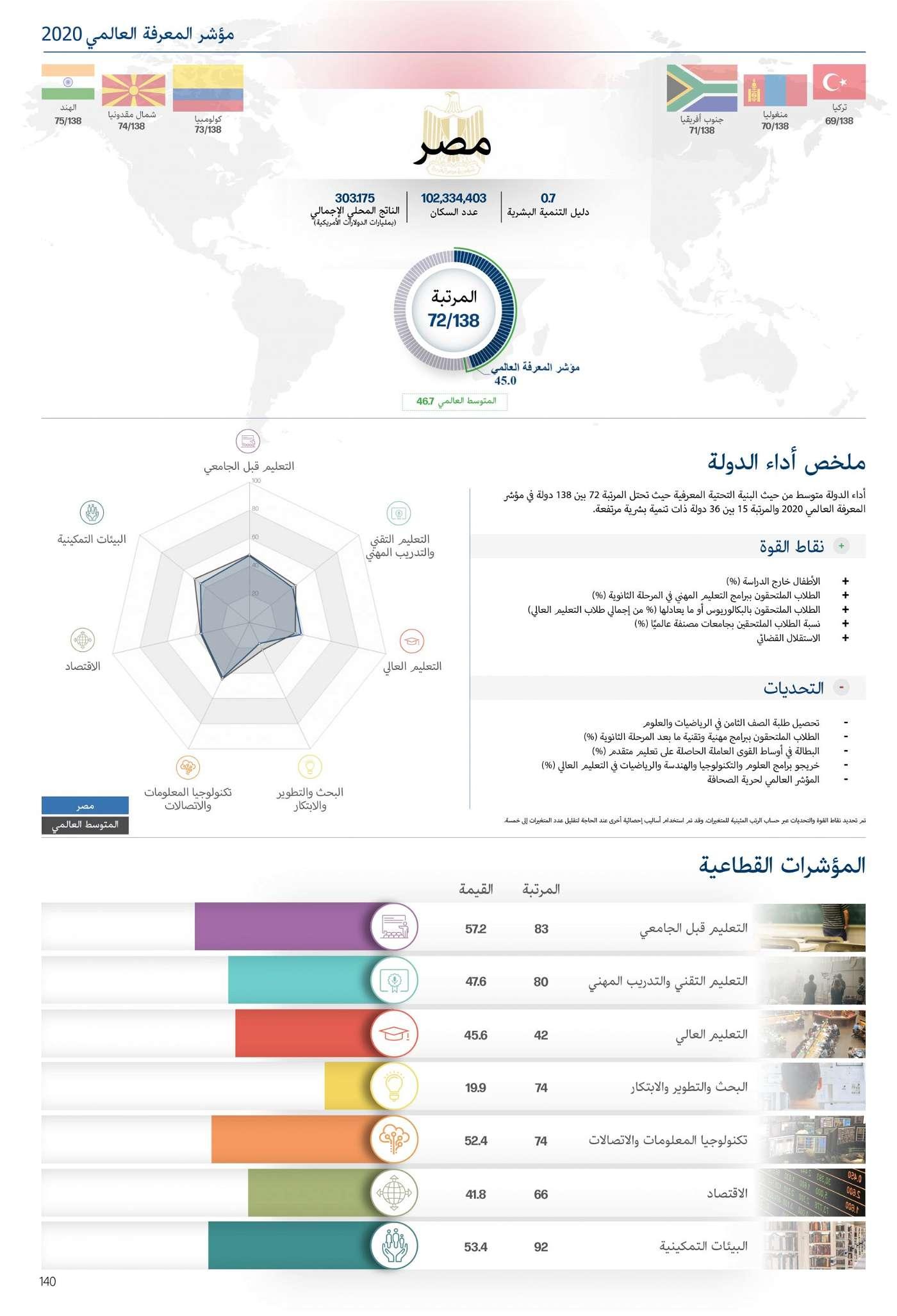 مبروك ياأمم : مصر سجلت ١٠ أجوان في مؤشر المعرفة العالمي