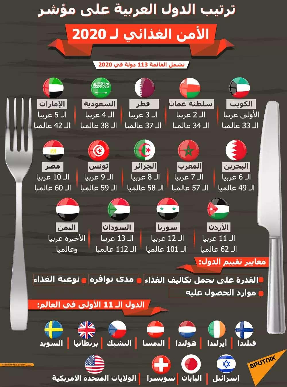 مصر العاشر عربيا على مؤشر الأمن الغذائي: لكن منتج محلي وبسعر رخيص