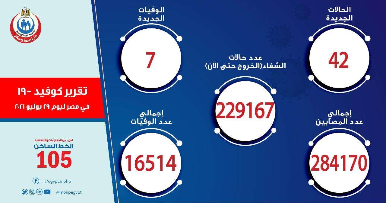 الإصابات ترتفع.. بيان عاجل من الصحة بشأن أعداد كورونا في مصر