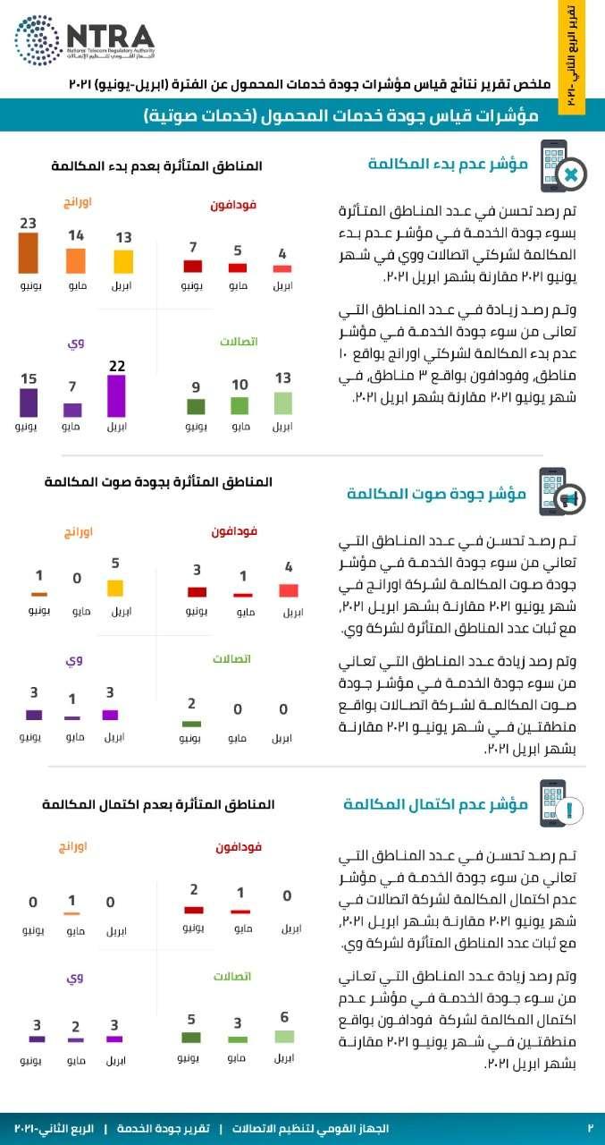 تنظيم الاتصالات: ارتفاع نسبة نجاح نقل الأرقام بين المشغلين بنسبة 20%