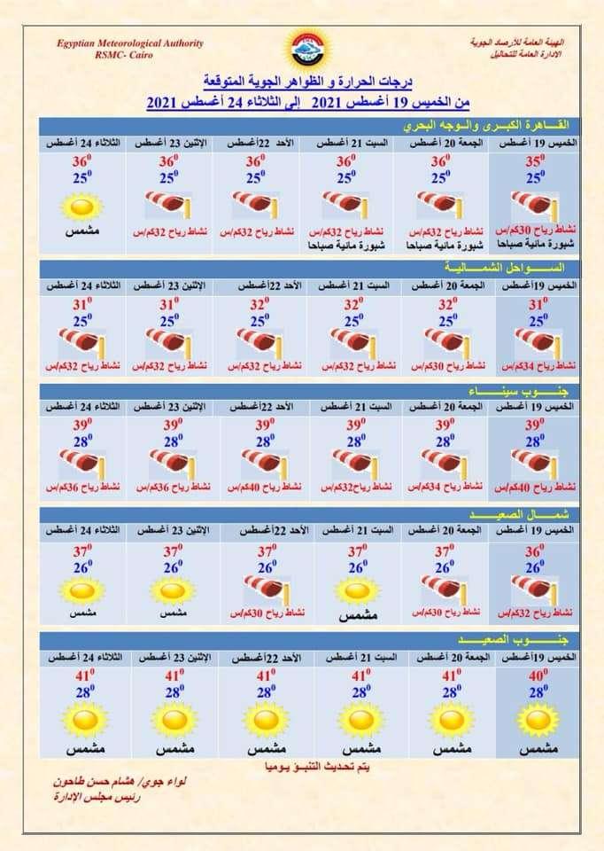 جبنالكم.. درجات الحرارة المُتوقعة خلال الـ6 أيام المقبلة