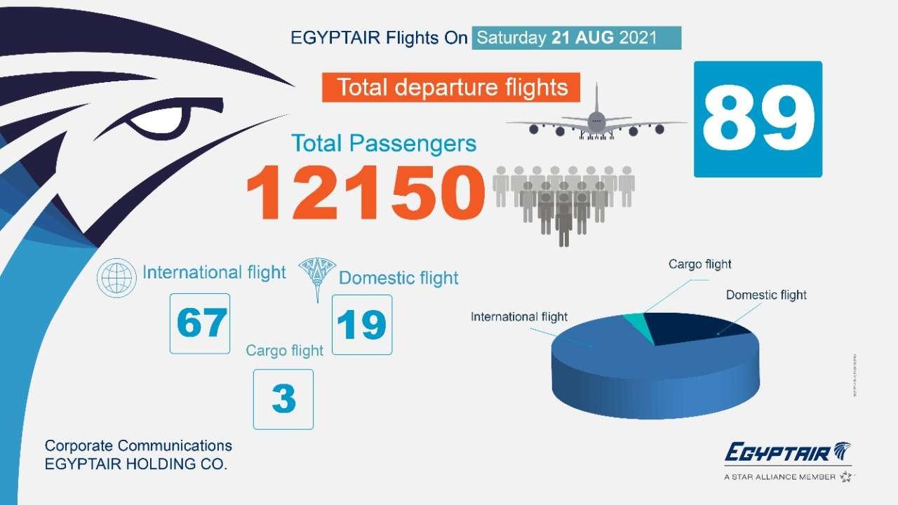 غدًا.. مصر للطيران تسير 89 رحلة لنقل 12150 راكب