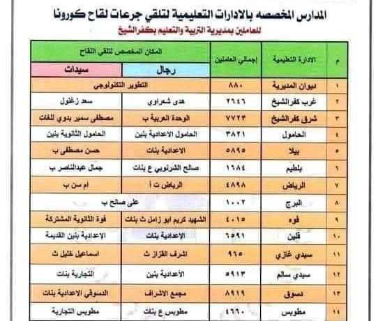يا معلمين كفر الشيخ المحافظة خصصتلكم 26 موقعا لتلقي لقاح