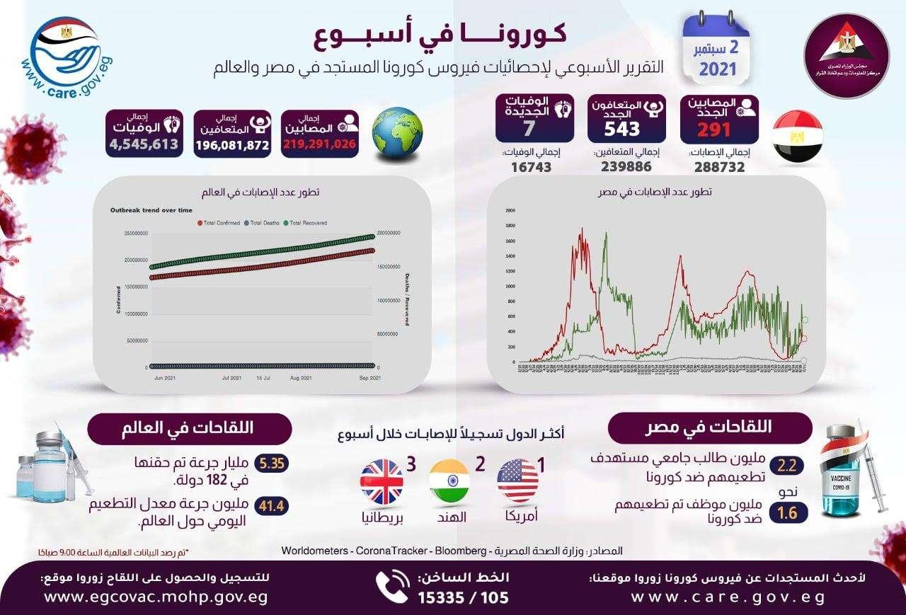 إنفوجراف  الحكومة تعلن إحصائية للوضع الوبائي في مصر ..تزايد الإصابات