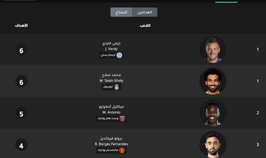 صلاح يُشارك فاردي صدارة هدافي الدوري الإنجليزي