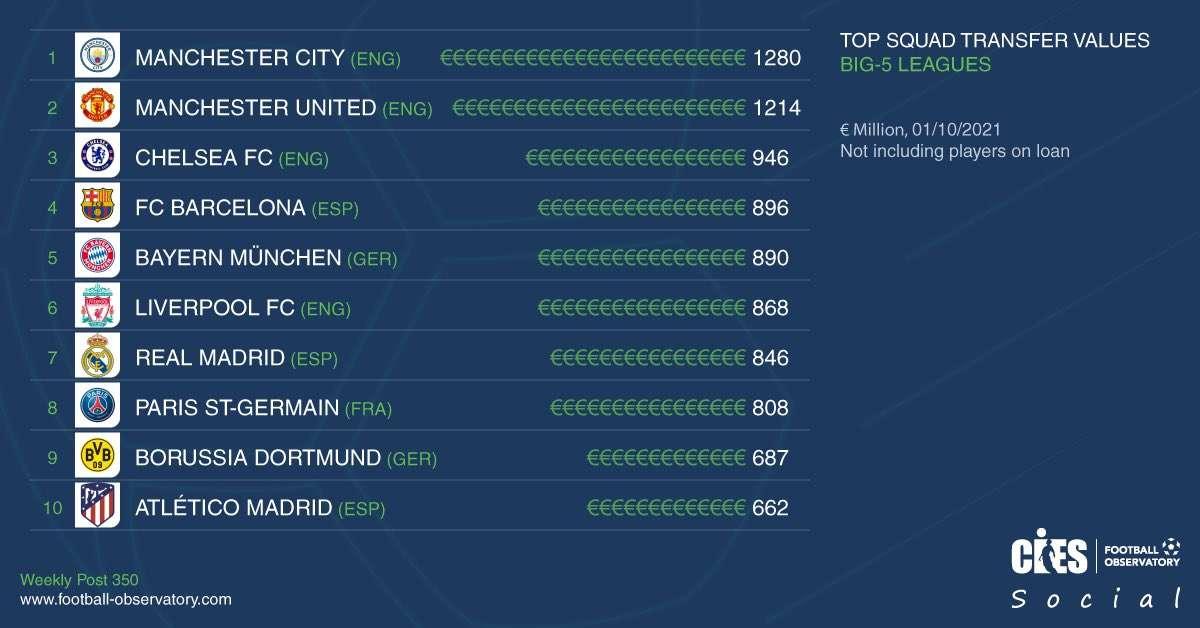 السيتي يتصدر.. قائمة الأندية الأعلى قيمة في العالم