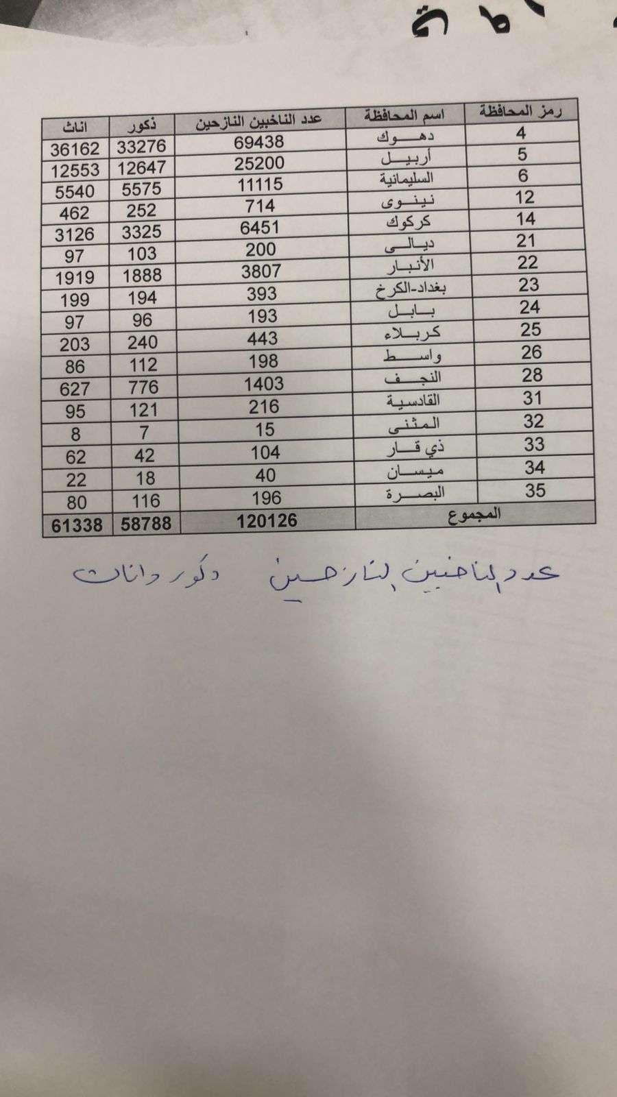 العراق.. مراكز اقتراع النازحين وأعداد المصوتين