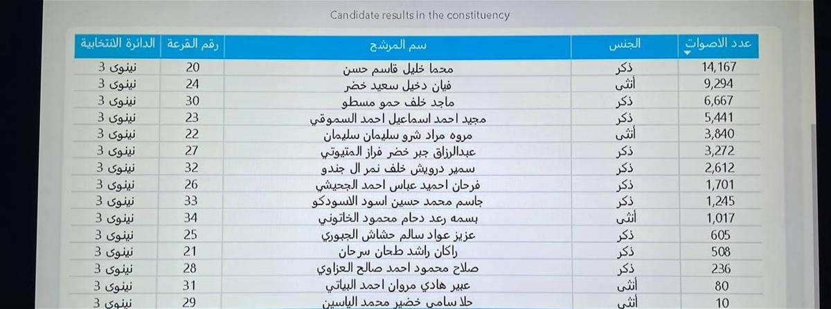 """متابعة خاصة من """"البشاير"""" لنتائج الإنتخابات العراقية بجميع المحافظات"""