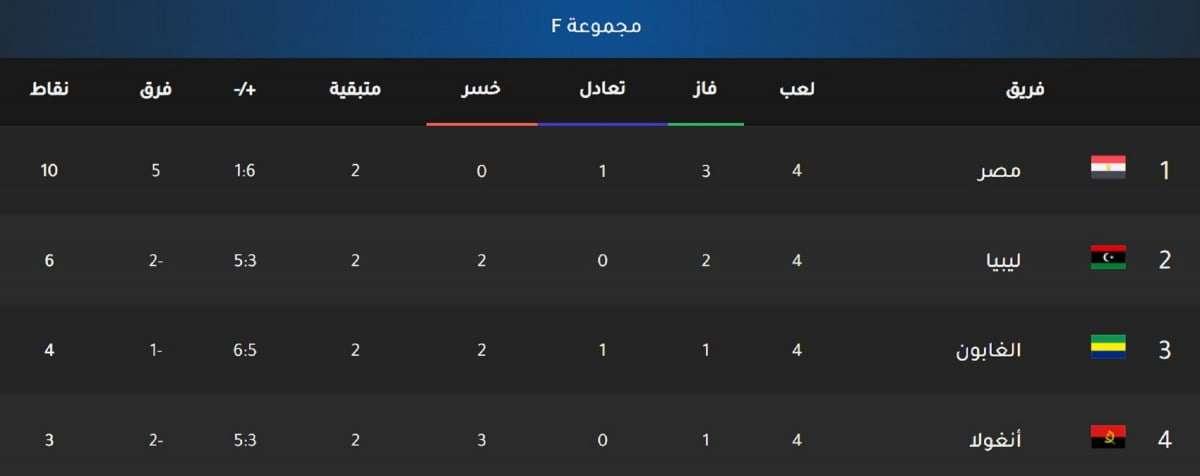 تصفيات المونديال.. ترتيب مجموعة مصر بعد نهاية الجولة الرابعة